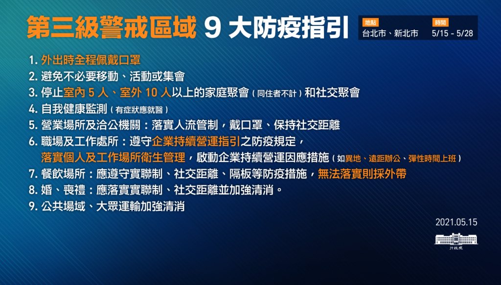 【最新】台灣新冠疫情快訊/雙北升三級警戒 娛樂場所宗教活動全面暫停