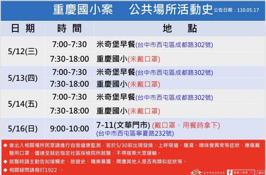 【台中市第3例本土】重慶國小1學生確診 曾參加進香團 全校停課至31日