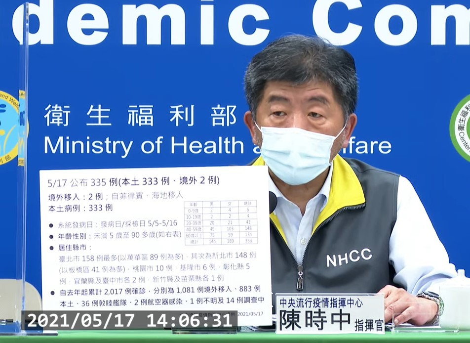 台灣5/17新增333例本土武漢肺炎(COVID-19)確定病例(案1684至案2016)。(取自指揮中心記者會)