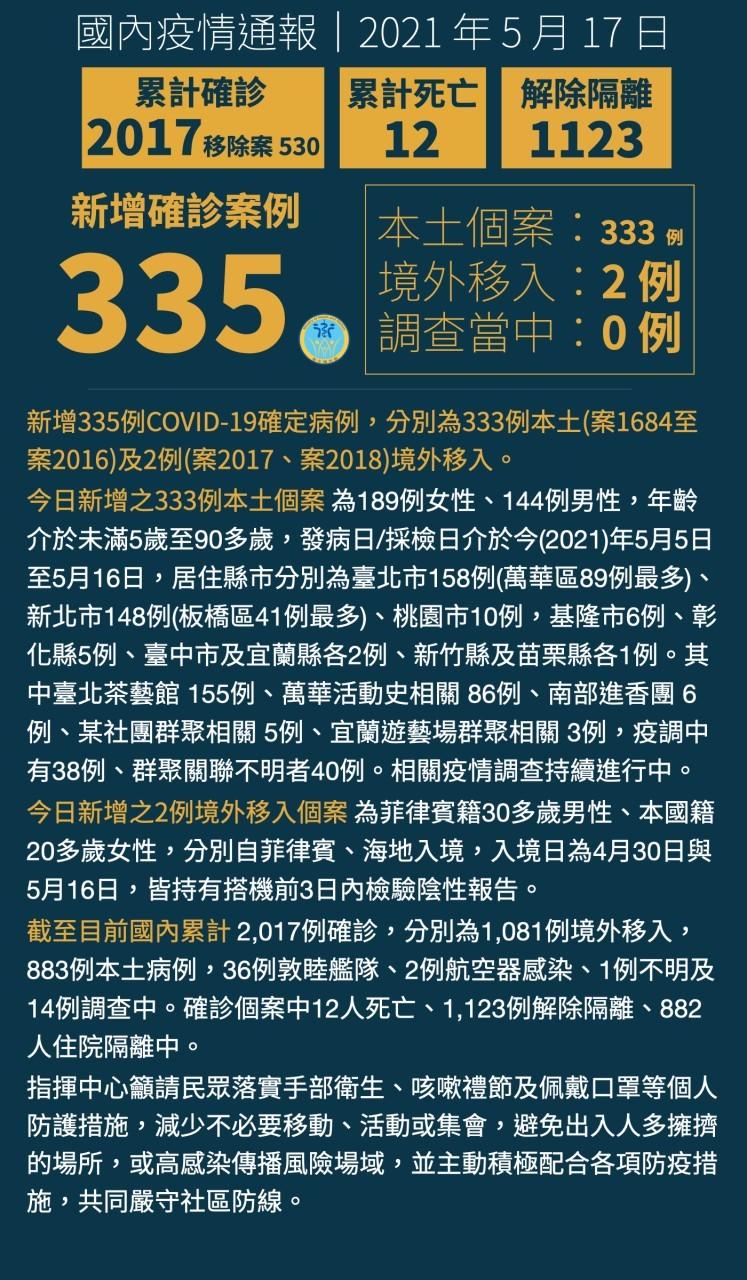 【三級警戒延長至6/14】台灣連5天本土個案破百 5/19全國三級警戒!指揮中心: 目前尚無升四級之必要