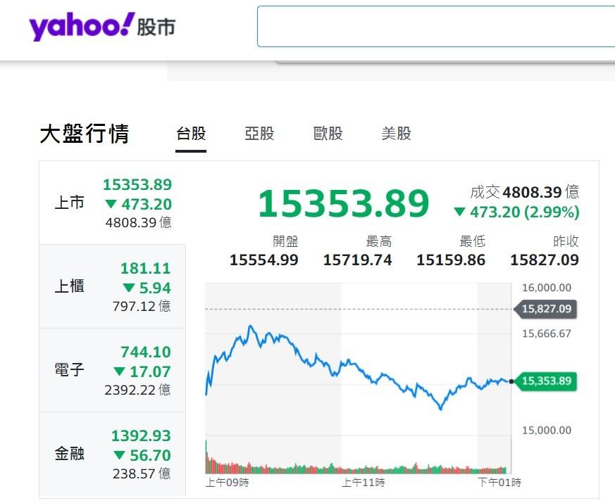 "圖/<a href=""https://tw.stock.yahoo.com/"" target=""_blank"">雅虎股市</a>"