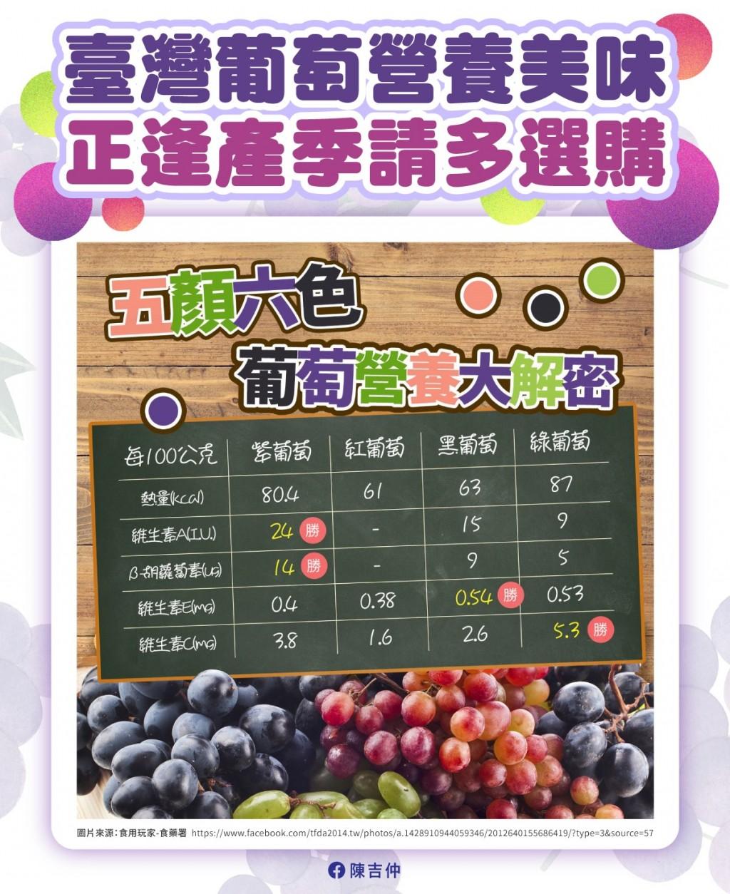 農糧署:台灣葡萄沒染疫 請消費者安心食用