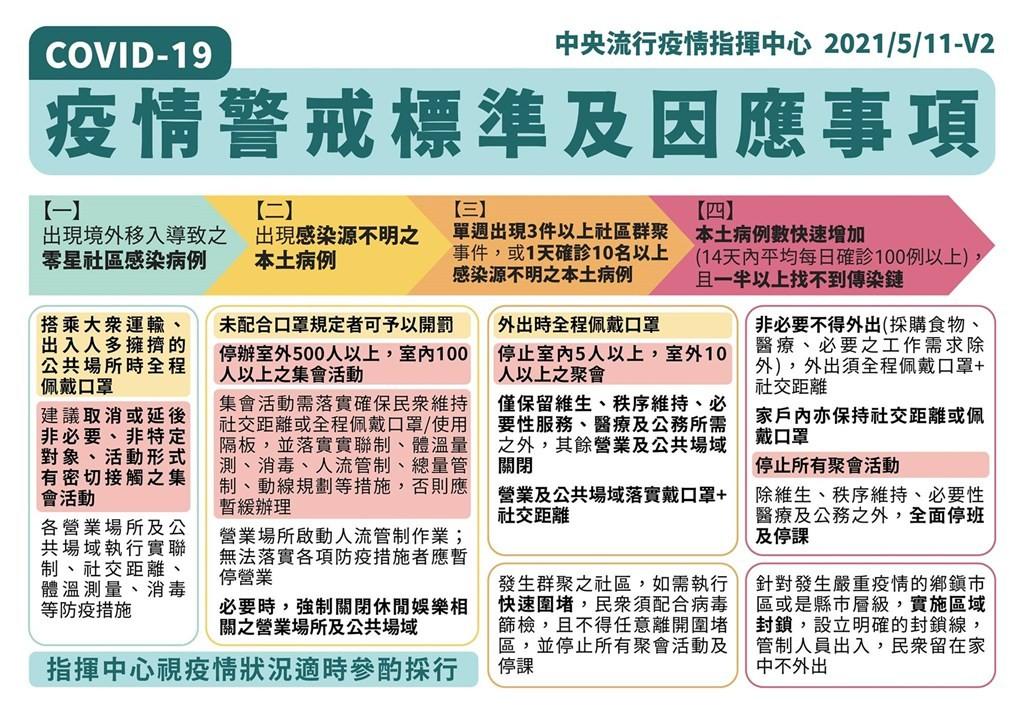 【台灣全國升至3級警戒】外出全程配戴口罩 禁止室內5人聚會 每日舉行全國防疫會議