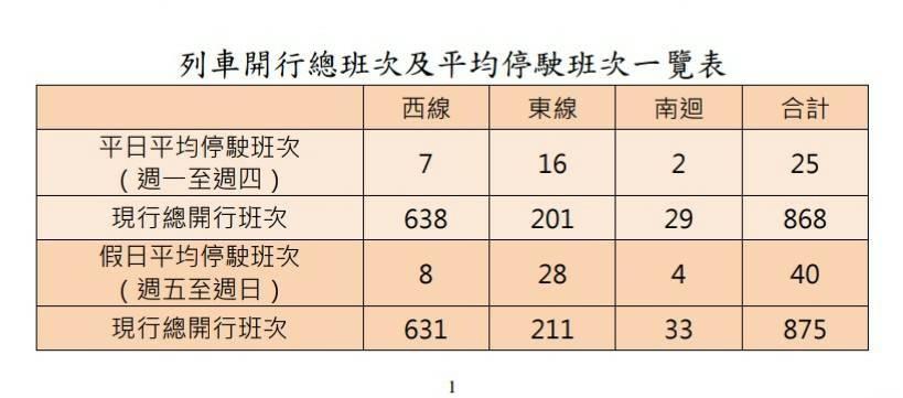 台灣鐵路停駛列車一覽表 退票免收手續費