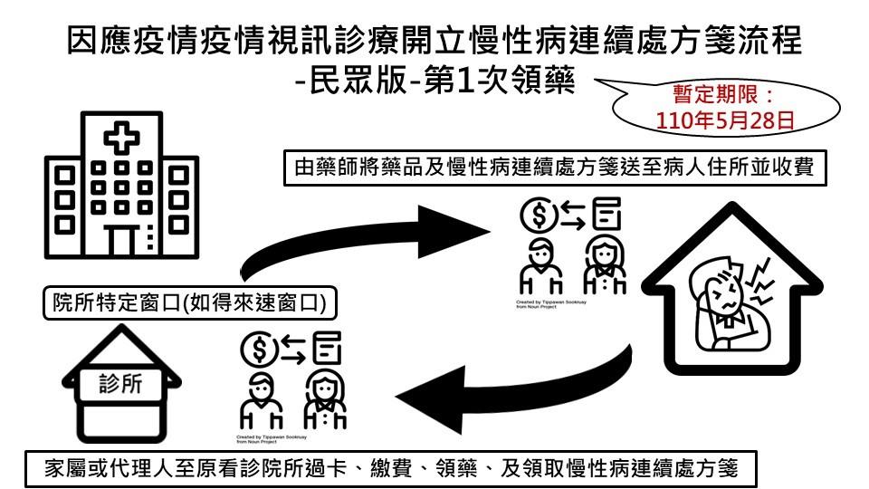 【台灣3級警戒】慢性病人不敢去醫院看病?健保署:「視訊診療門診」5 步驟線上看診、領藥