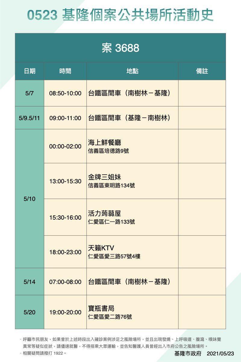 北台灣基隆5/23公布6確診個案足跡 包括KTV、北市萬華區卡拉OK•成功市場攤商又一人染疫