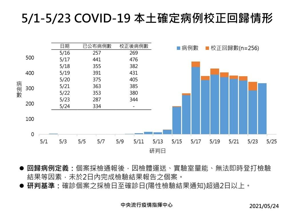 【台灣三級警戒擬延長】5/24增334例本土、6例死亡、 5例境外 另有256例校正回歸
