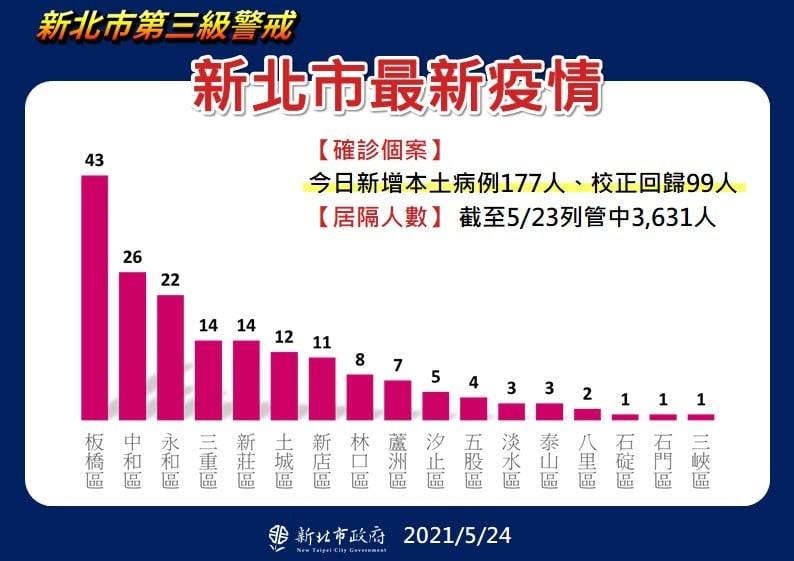 台灣新北市成立「物價平穩小組」 市長侯友宜:5/28三級警戒解封可能性低•雙北會同步