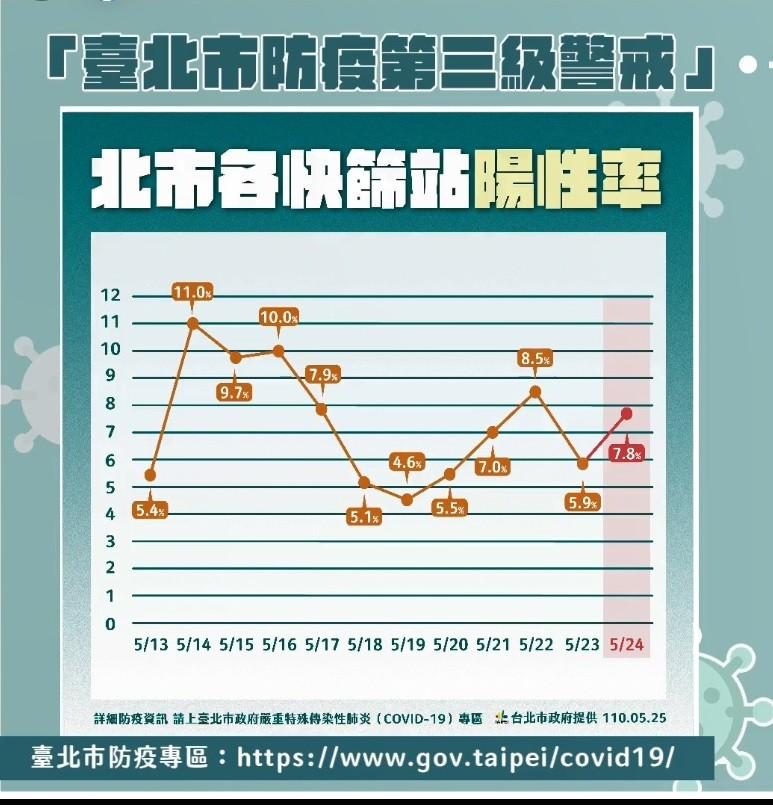 【武肺統計】台灣北市單月1170人確診•萬華659例成「感染熱區」 失聯染疫者多達146人?! 北市府澄清: 是78人