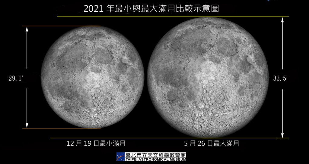 臺灣睽違24年再逢最大滿月 在家防疫可與全球觀賞月全食
