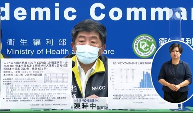 台灣27日新增401例本土個案,另有校正回歸本土個案266例,總計671例。確診個案中新增13例死亡。(取自指揮中心直播記者會)