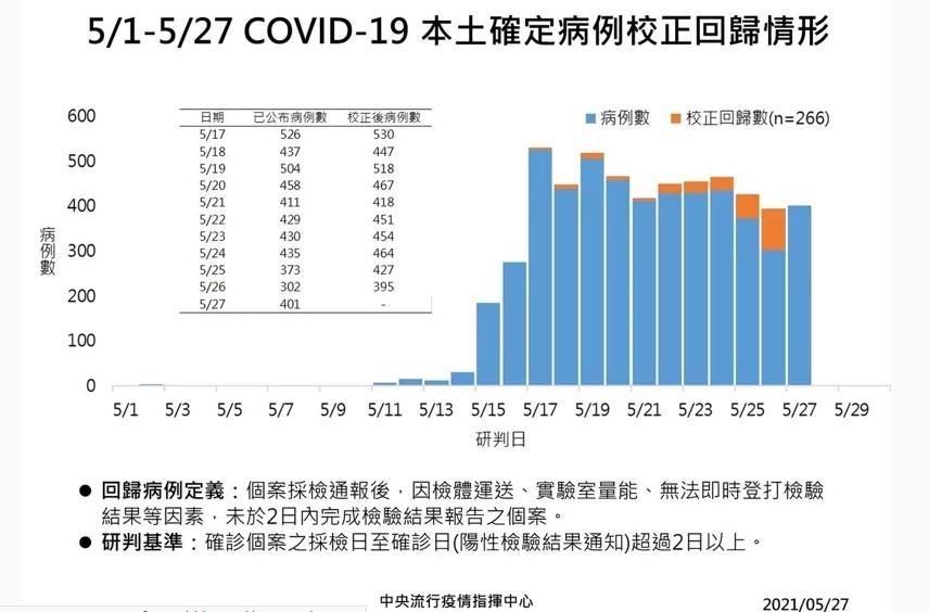台灣5/27增401例本土個案、13例死亡 另有校正回歸266例
