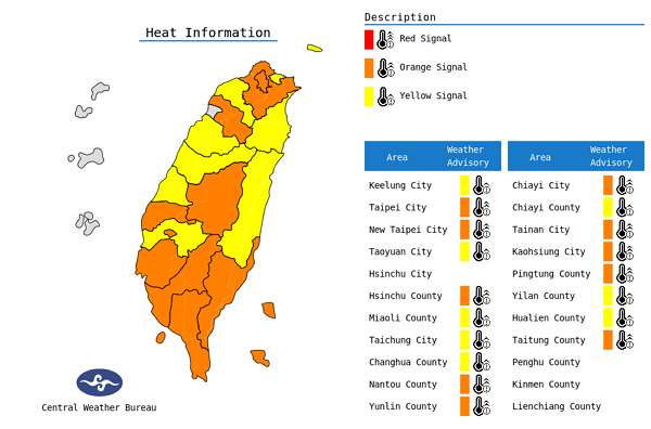 Heat alert issued for 18 cities, counties across Taiwan