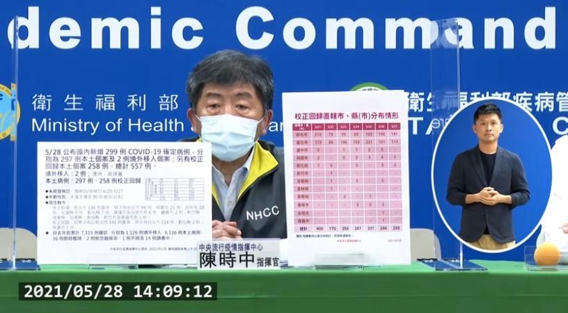 台灣5月28日新增297例本土個案及2例境外移入個案;另有校正回歸本土個案258例,總計557例。確診個案中新增19例死亡。 (取自指揮中...