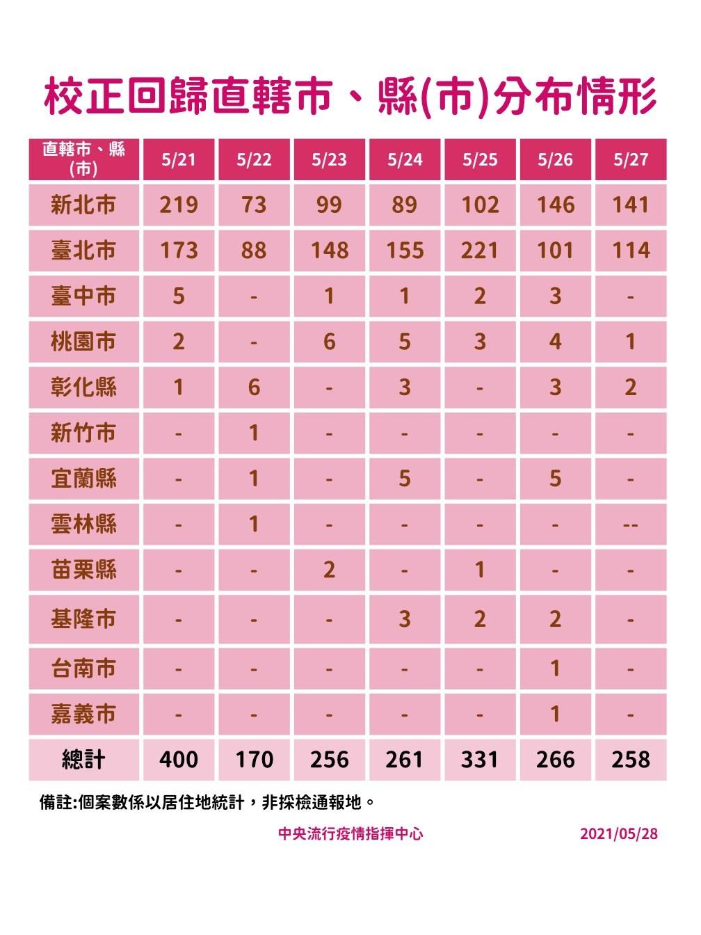 死亡數再創新高!台灣5/28增297例本土、19例死亡 校正回歸258例