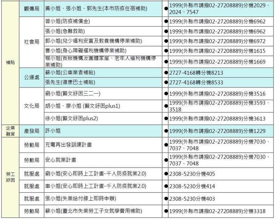 【台灣疫情重災區】北市府推出9項短期紓困措施 追溯自110年5月1日起至7月31日止