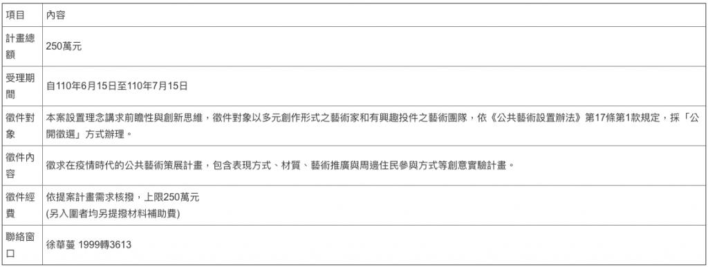台北藝文產業紓困搶先看!疫情下鼓勵持續藝術創作 補助金額、聯絡窗口一覽表