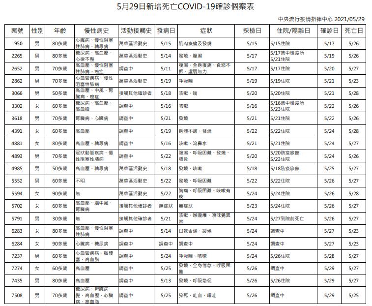 累計99死!台灣傳統市場成疫情熱點 勿輕忽警示病徵血氧監測很重要