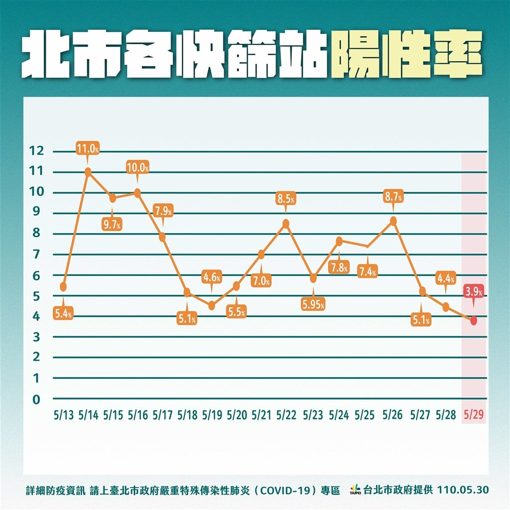 台北封城會如何? 北市公布第四級警戒兵推內容