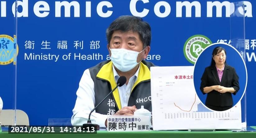 台灣5月31日增 274例本土個案,另有校正回歸本土個案73例,總計351例。確診個案中新增15例死亡。 (取自指揮中心直播記者會)