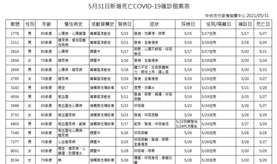 台灣5/31增274例本土個案、15例死 另有校正回歸73例