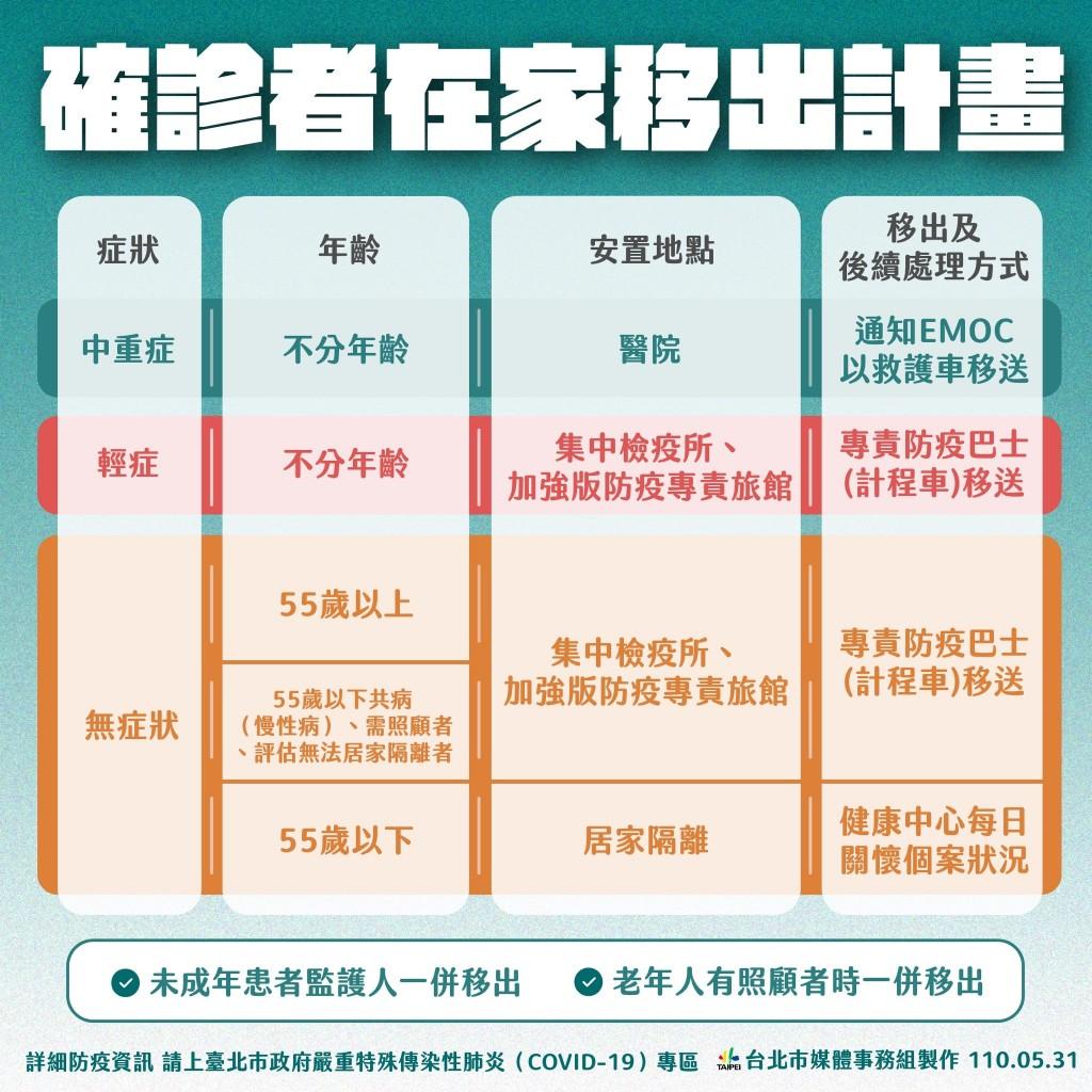 台灣首都台北市每日新增案例趨緩 柯文哲評估:暫無提升四級風險•市民應持續防疫勿鬆懈