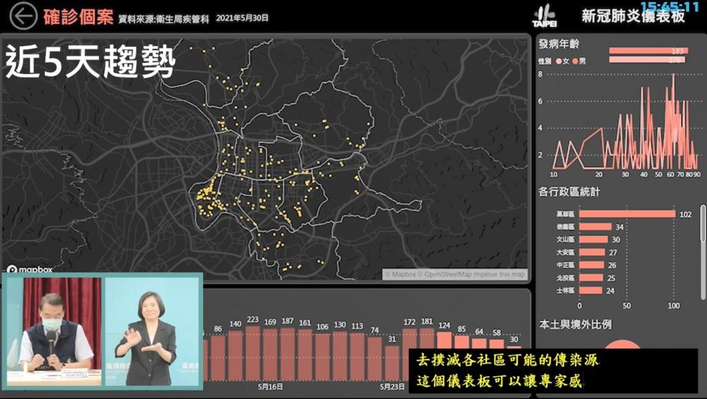 【台灣首都的「世界大戰」】今起北市正式成立「快篩機動隊」 到熱區「找感染源•斷傳染鏈」