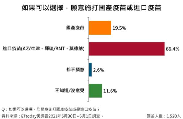 【最新民調】66%台灣民眾傾向進口疫苗 僅19.5%選國產疫苗