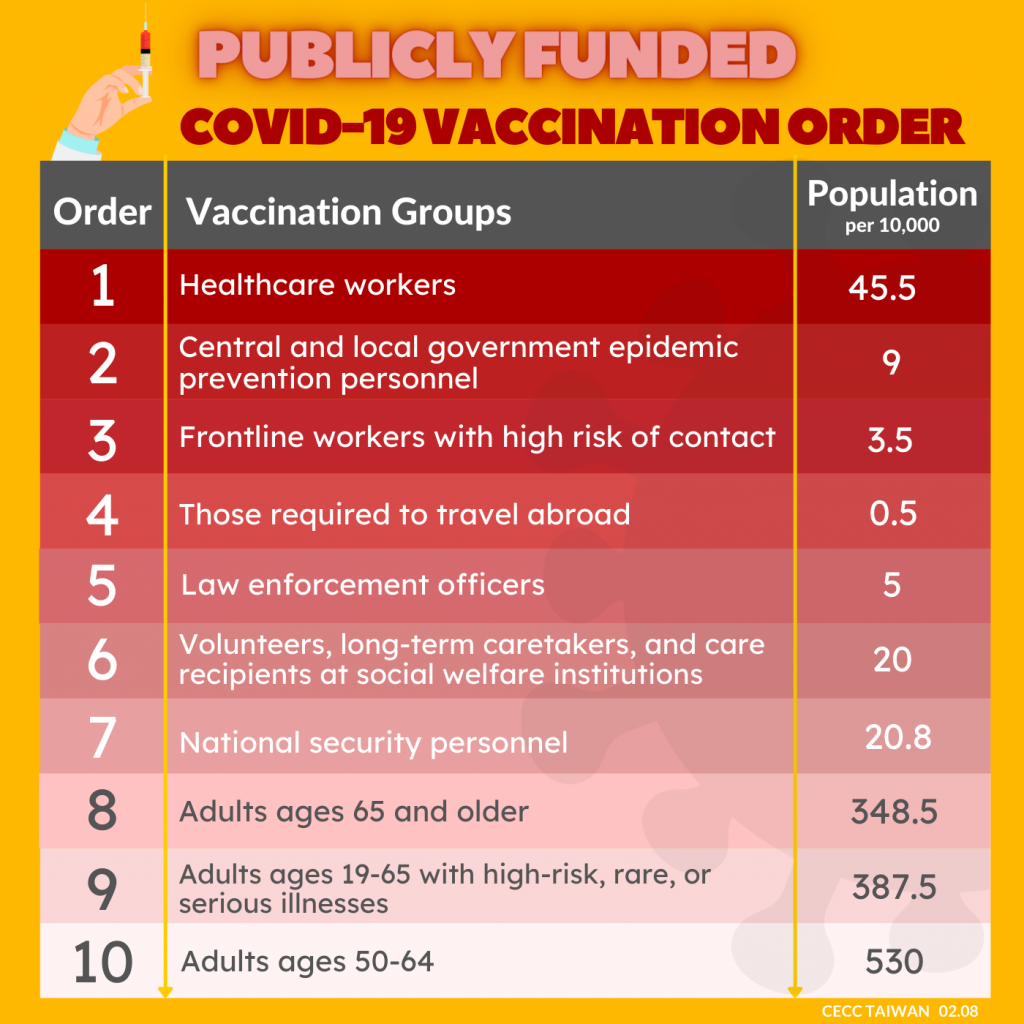 Groups prioritized for vaccination (Taiwan News, Venice Tang image)