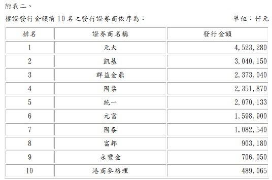 臺灣證交所:2021年5月份權證發行與交易統計