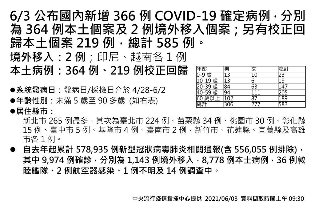 【20-39歲患者數增高】台灣6/3增364例本土、17死 另有219例校正回歸