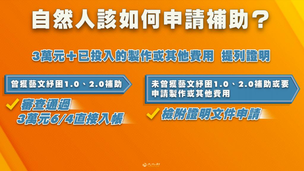 最新!台灣「藝文紓困4.0」總預算45億明日火速入帳 文化部長估藝文產業總損失上看百億