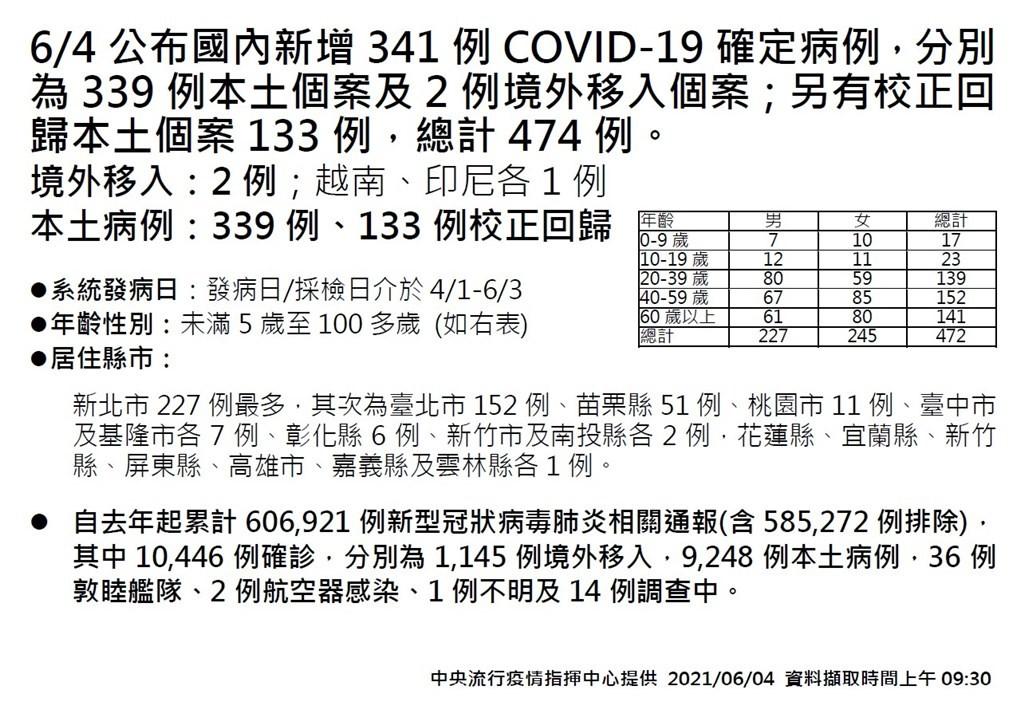 【苗栗+51例】台灣本土總確診近萬人!6/4增339例本土、21死 另有133例校正回歸