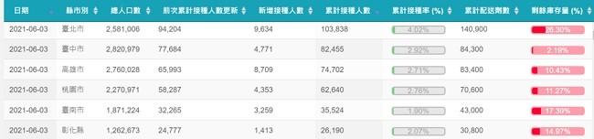 台灣各縣市疫苗接種進度 電池百分比呈現好便民