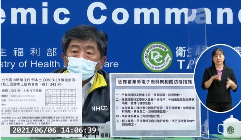 中央流行疫情指揮中心今(6)日公布國內新增335例本土COVID-19確定病例,另有校正回歸本土個案8例。確診個案中新增36例死亡。 (取...