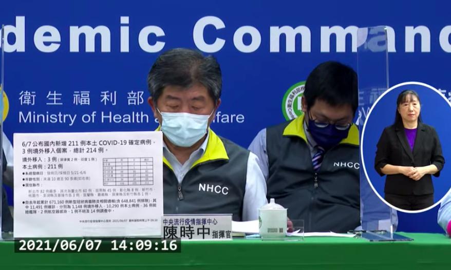 台灣今(7)日新增211例本土確診案例,26例死亡。(圖擷取自直播記者會)