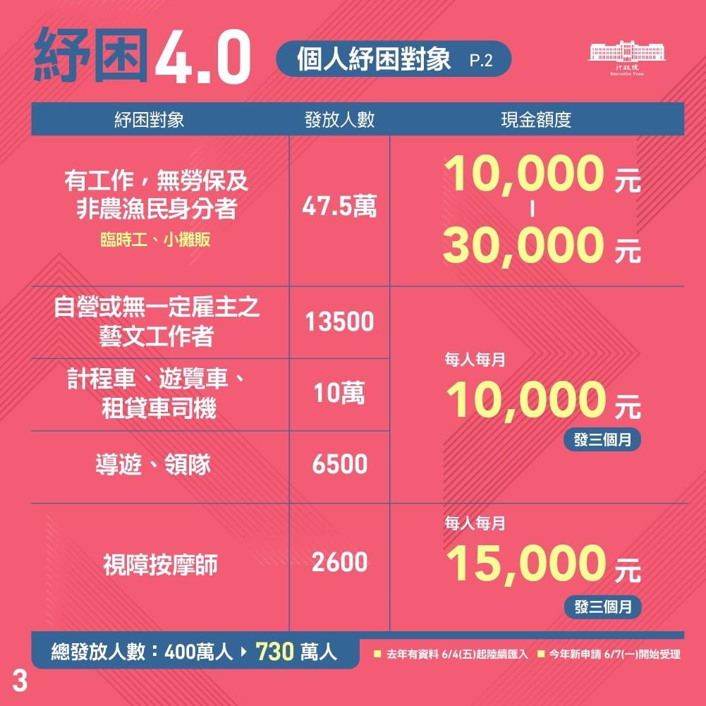 線上教學搶先看!台灣紓困4.0申請首日網站大塞車 勞動部:7月5日前登錄都有效