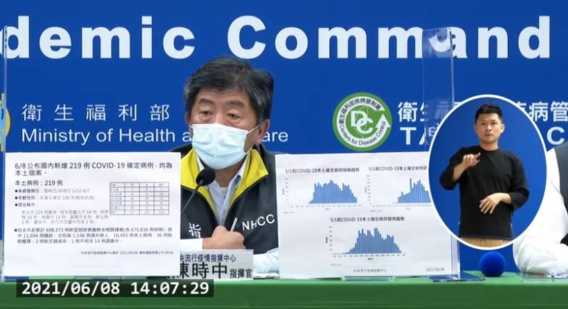 台灣6/8新增219例COVID-19確定病例,均為本土個案。確診個案中新增22例死亡。 (取自指揮中心直播記者會)