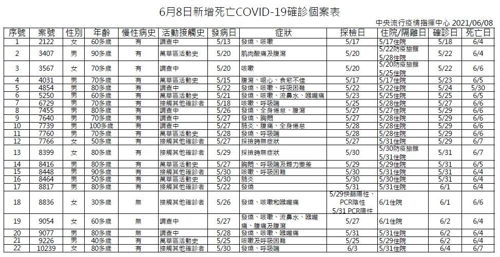 台灣6/8增219例本土、22例死 陳時中:端午節勿移動