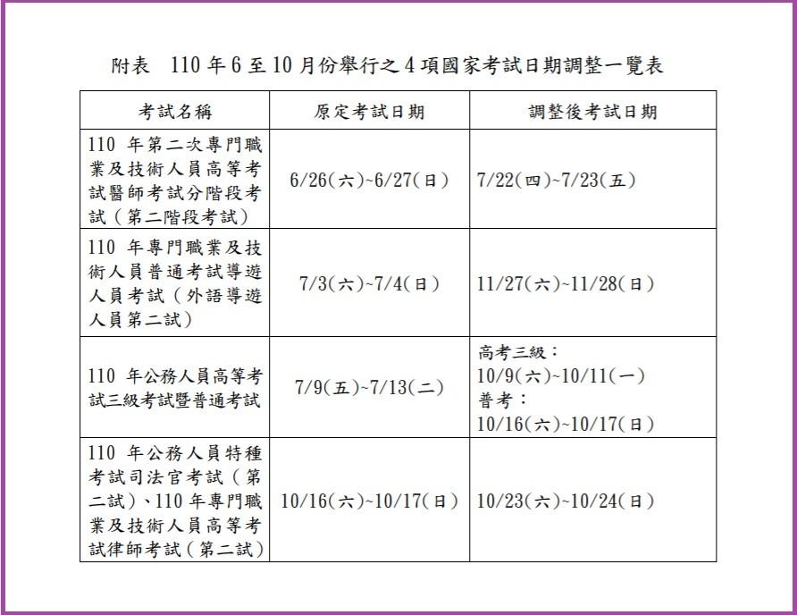 【快訊】台灣考選部:延期舉行110年高普考公務員、醫師、外語導遊、與司法官等4項國考!