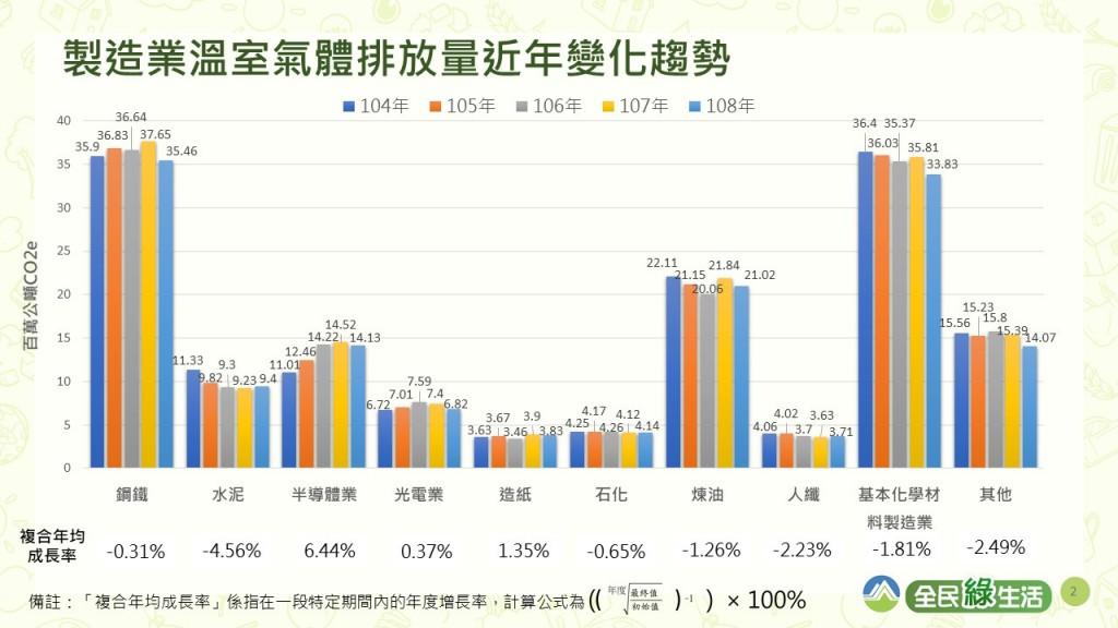 台灣3級疫情警戒!環保署:溫室氣體排放量盤查登錄期限 延期至9月底