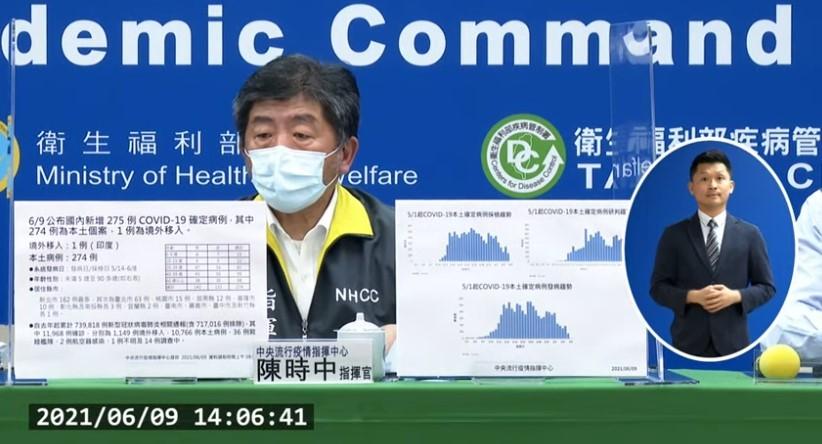 台灣(9)日新增274例COVID-19本土個案確定病例,另有1例境外移入個案。確診個案中新增25例死亡。 (中央流行疫情指揮中心直播記者...