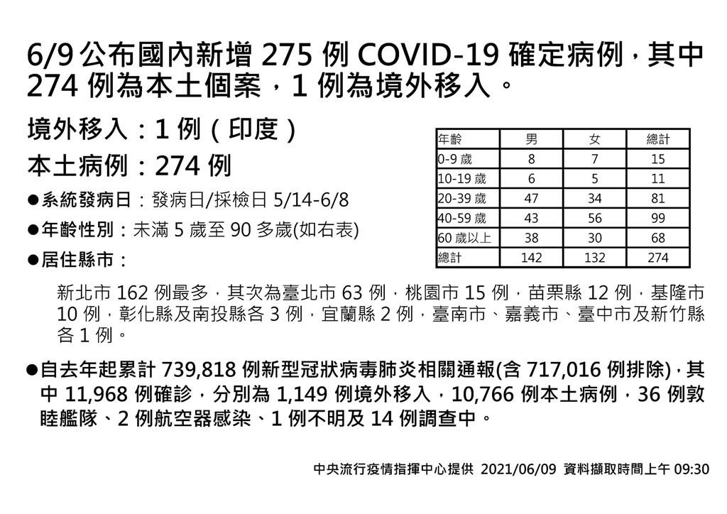 累積333死!台灣6/9增274例本土、25死