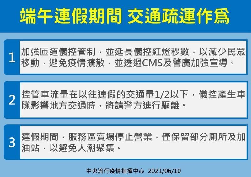 台灣3級疫情警戒適逢端午連假 高公局首度啟動國道匝道控管