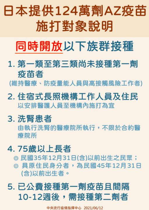 124萬劑日本AZ疫苗開打!台灣同時開放5大族群優先接種