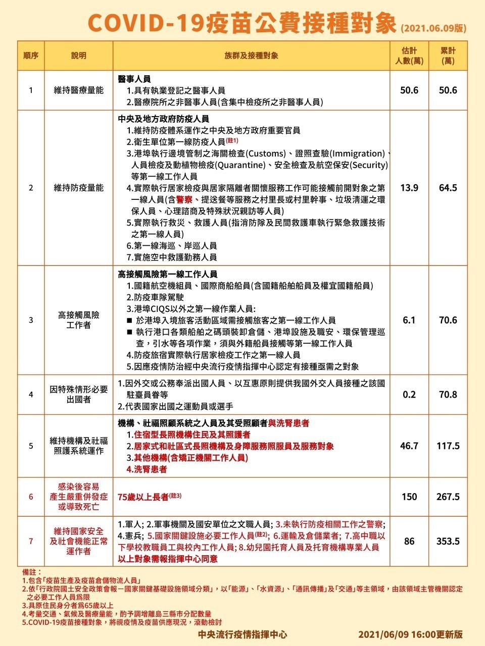 台灣莫德納疫苗第二批18日起配送 同時開放至第三類航空機組人員接種
