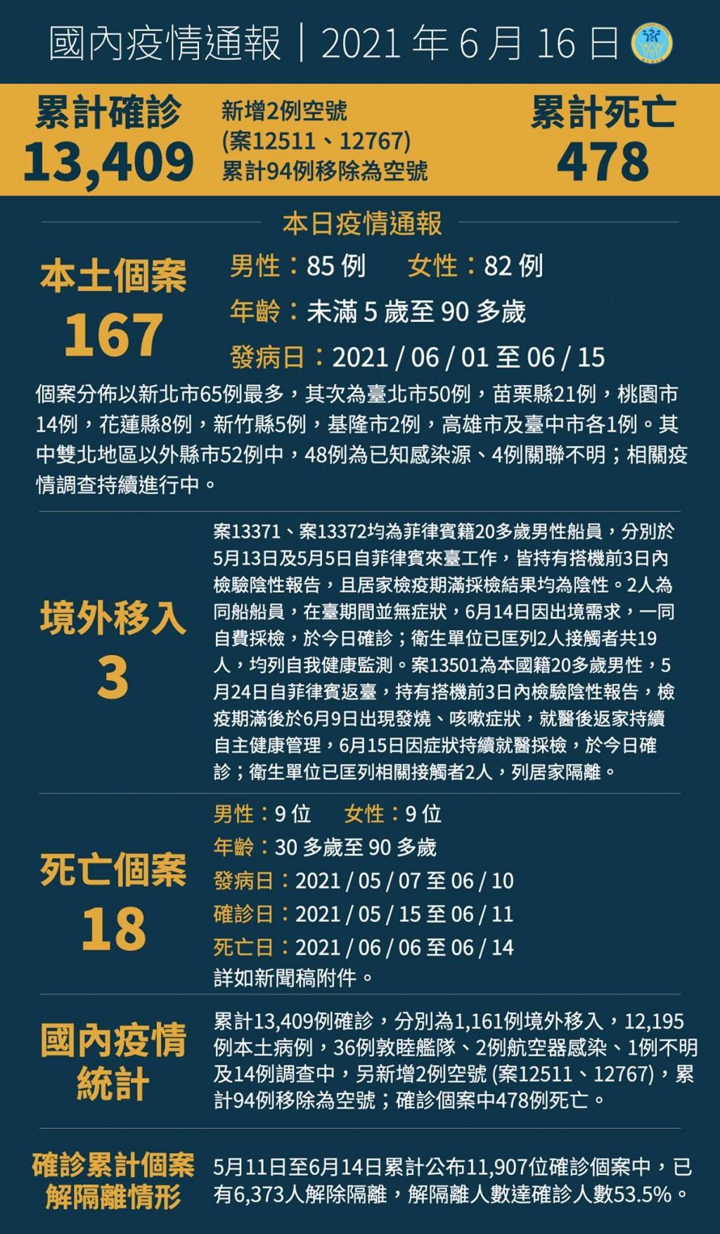 更新【各縣市施打措施】日本贈台灣AZ疫苗首波6/12開打 新北配8.3萬劑最多•高雄8萬•台北台中各7萬劑