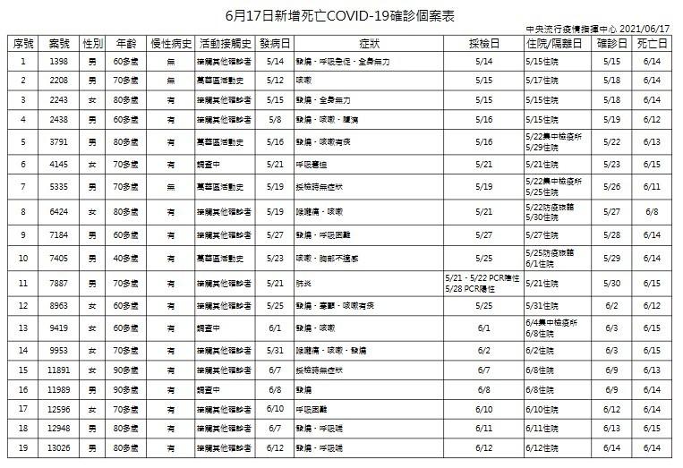 【苗栗+31 含電子廠移工】台灣6/17增175例本土、19死