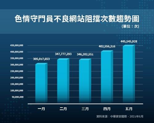 中華電信攜手中華資安 提供「家庭安心上網防疫」專案