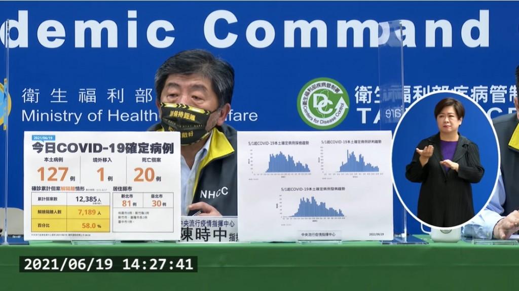 【三級警戒以來新低】台灣6/19新增128武肺個案 包括127例本土、1例境外移入